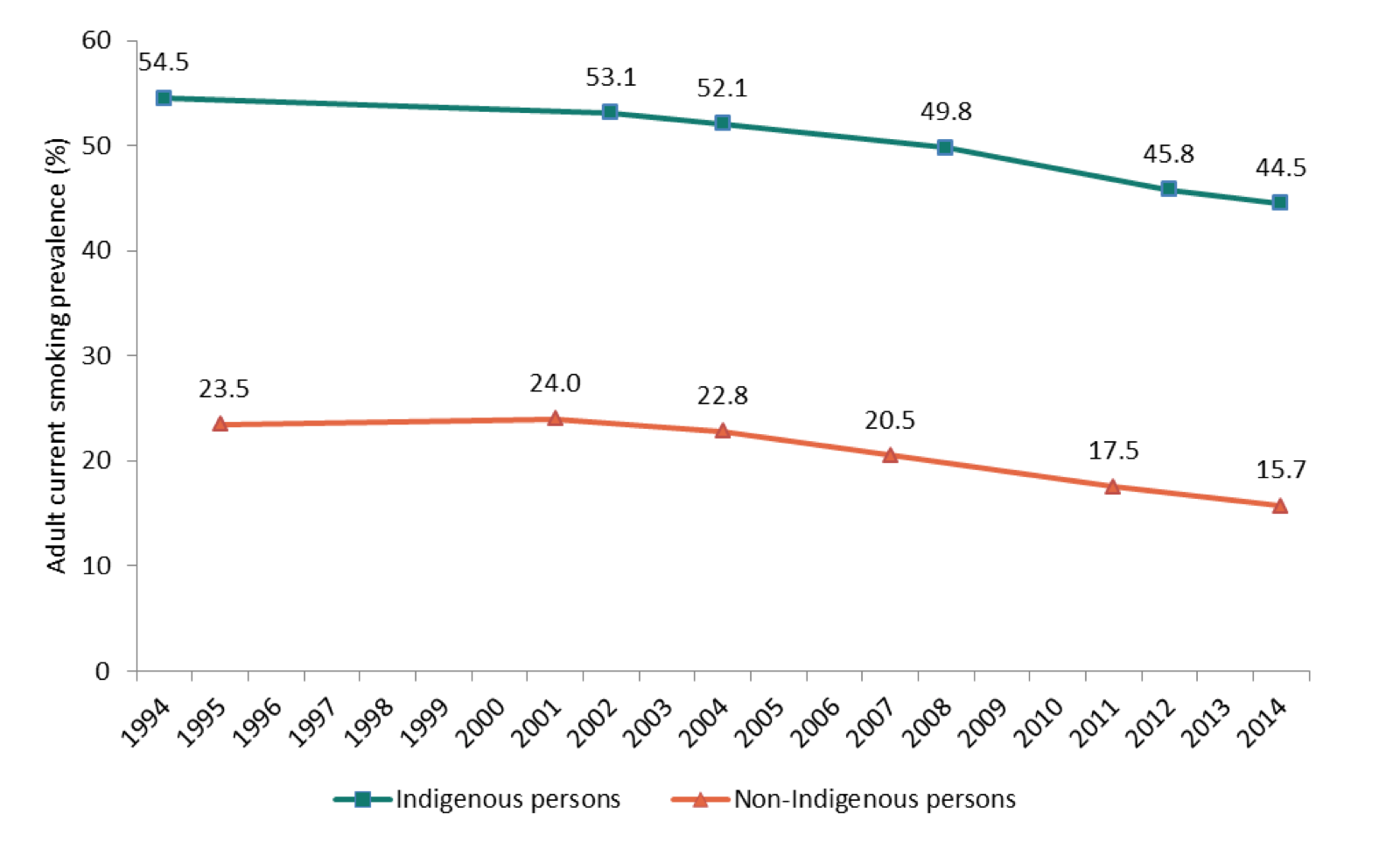 Estimated Prevalence Of Current Smoking Among Aboriginal And Torres Strait Islander Adults Non Indigenous 1994 2014