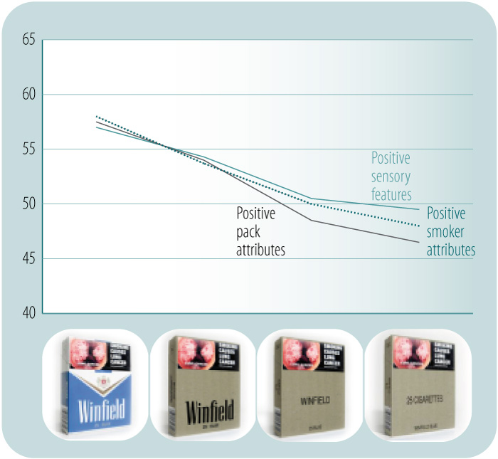 what effect will plain packaging of It summarises the history of plain packaging as a policy response (11103 ) it  briefly outlines research that suggests that plain packaging would increase the.